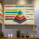 Maslow's hierachy of needs poster canvas